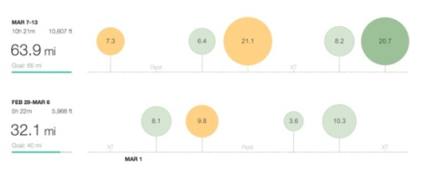 Ease back into running. Weeks in ascending order. Source: Strava.com